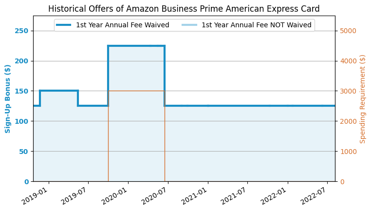 Amex Amazon Business Prime Credit Card 2018 11 Update 150 Offer