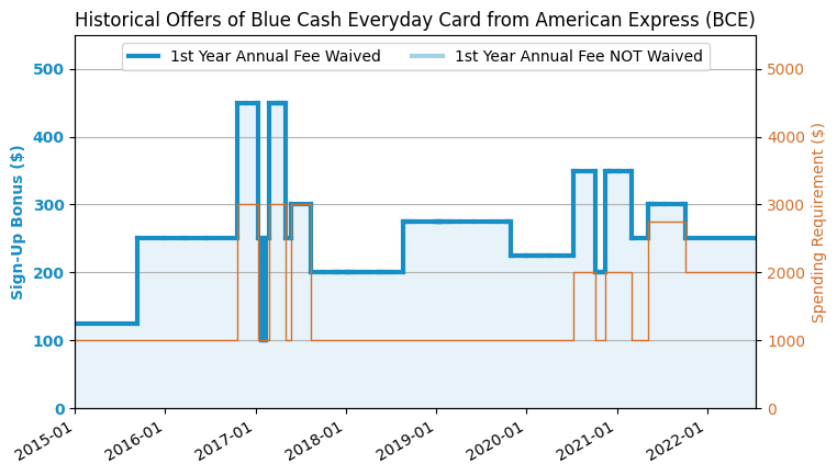 Does Amex Everyday Card Cover Insurance Deductible On Rental Cars
