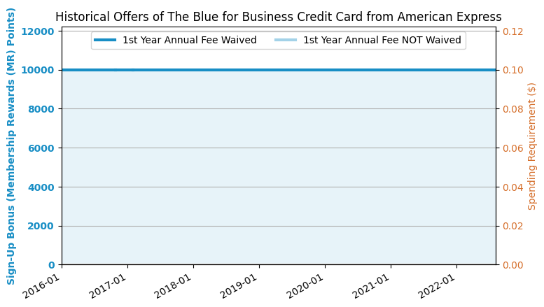 Amex Blue For Business Credit Card Us Credit Card Guide