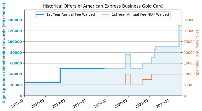 Amex business gold rewards bgr card review 20185 update bgr to application link amex business gold colourmoves