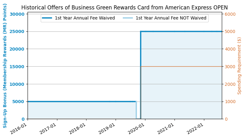 Amex business green rewards card review us credit card guide historical offers chart colourmoves