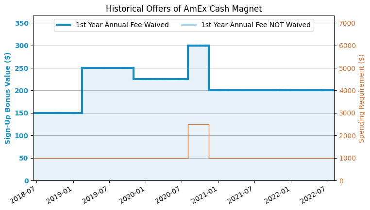 AmEx Cash Magnet Credit Card Review (2019 2 Update: $250