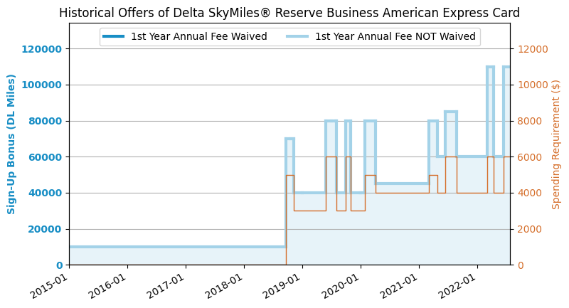 Amex Delta Reserve Business Credit Card Review 201811 Update 70k