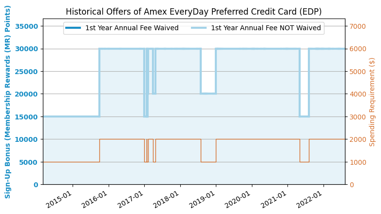 AmEx EveryDay Preferred (EDP) Credit Card Review (2019 2 Update: 30k