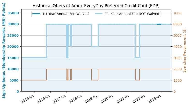 check application status amex canada