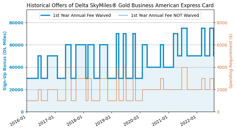 Amex gold delta skymiles business credit card review 20188 update application link amex gold delta skymiles business colourmoves