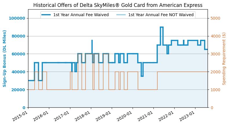 Delta points deals