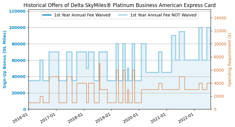 Amex Platinum Delta Skymiles Business Credit Card Review