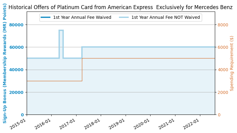 Best credit card sign up bonus 2018 3 updated us for Mercedes benz platinum amex