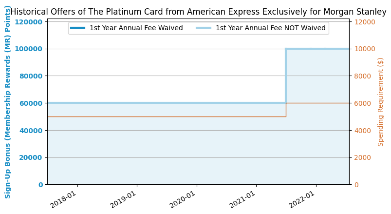 AmEx Platinum Card for Morgan Stanley Review (2018 5 Update: 60k