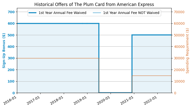 Amex Plum Card Review Us Credit Card Guide