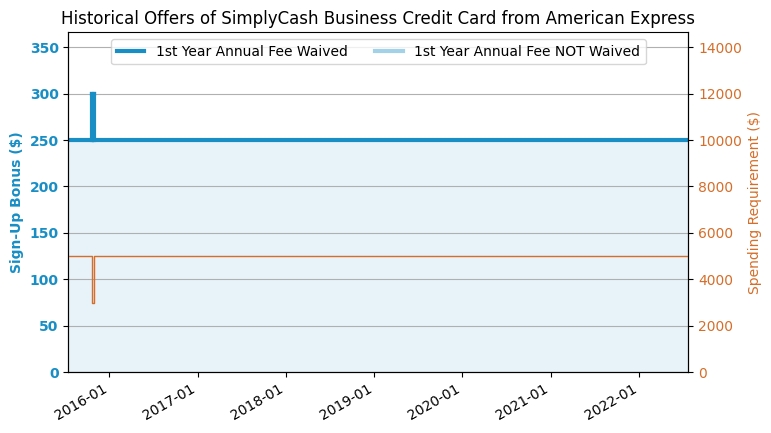 AmEx SimplyCash Business Credit Card US Credit Card Guide