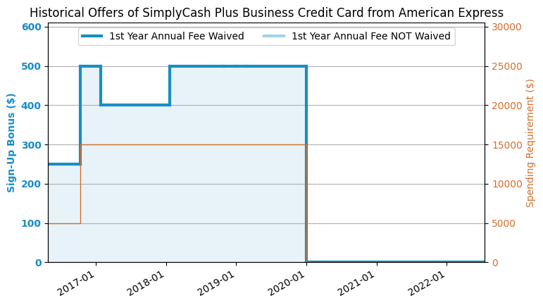 Amex Simplycash Plus Business Credit Card Review Us Credit Card Guide