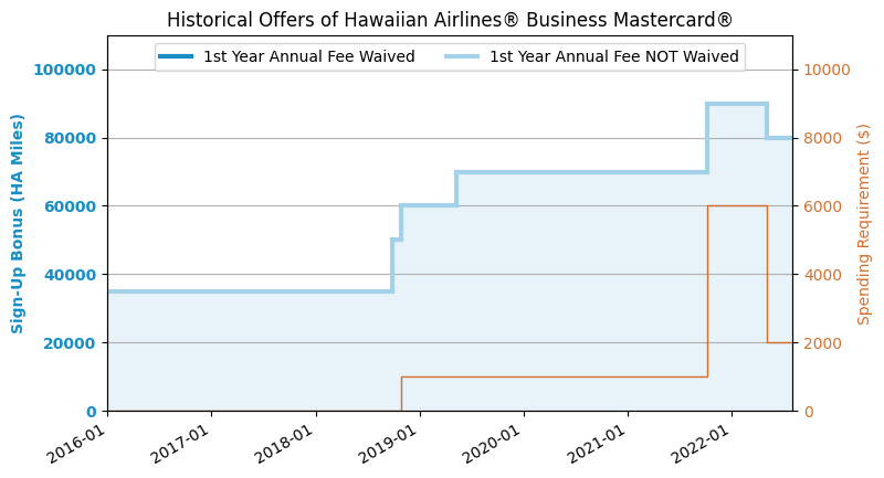 Barclaycard hawaiian airlines business credit card review us historical offers chart colourmoves
