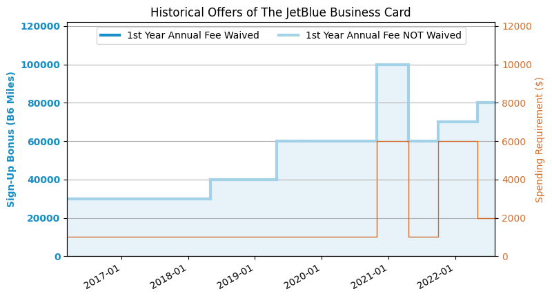 historical offers chart - Jetblue Business Card