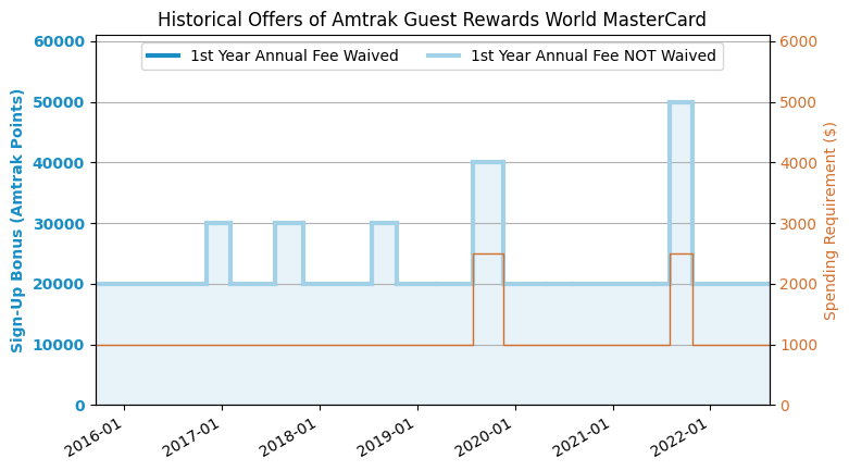 BoA Amtrak Guest Rewards Credit Card Review (2019 7 Update
