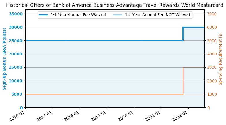 Travel Rewards Credit Card With No Annual Fee Reddit