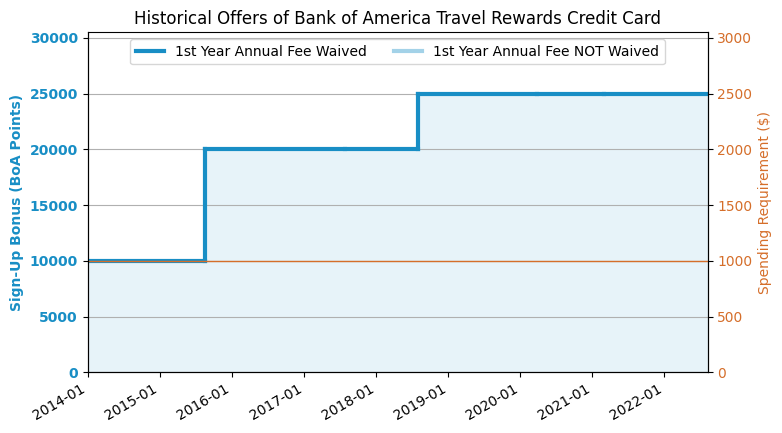 Boa Travel Card Rating