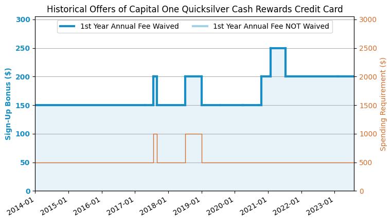 Capital One Platinum Credit Card Car Rental Insurance