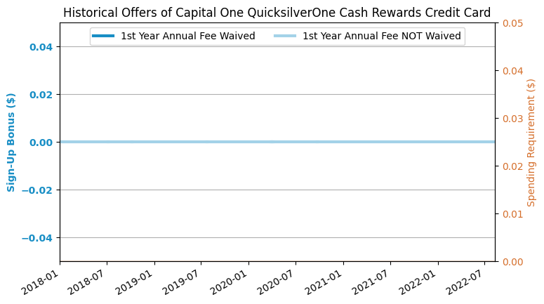 2,400+ Capital One Venture Card Reviews - Apply Online