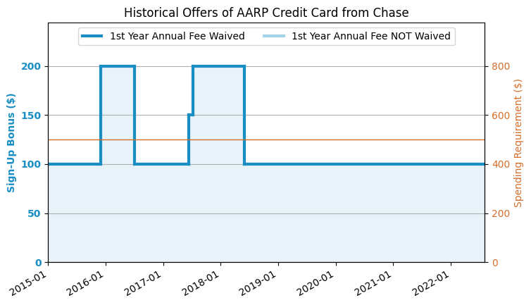 Chase Aarp Credit Card 2017 7 Update 200 Offer Us