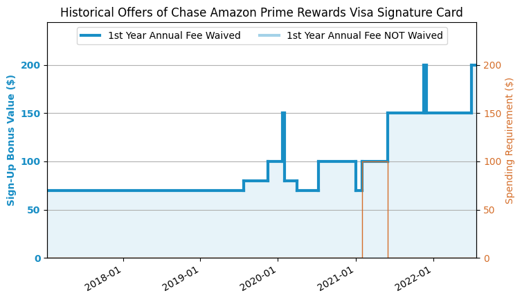 Chase Amazon Prime Credit Card Review (2019 7 Update: $80