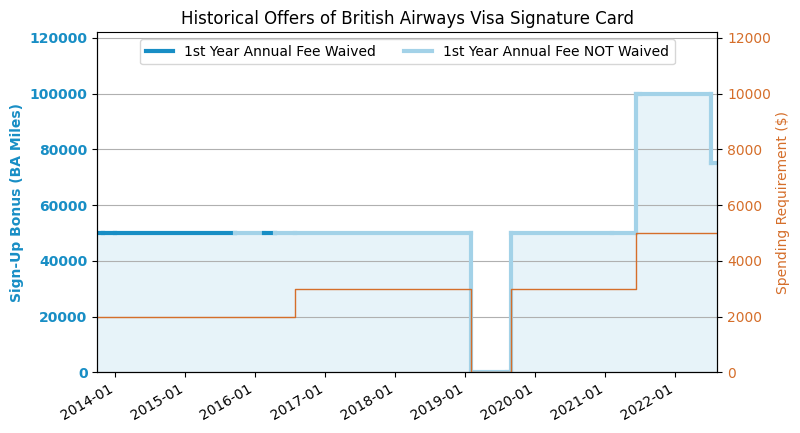 British Airways Visa Signature® Card Review (2019 8 Update