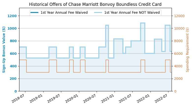 Marriott Bonvoy Boundless™ Credit Card Review (Formerly