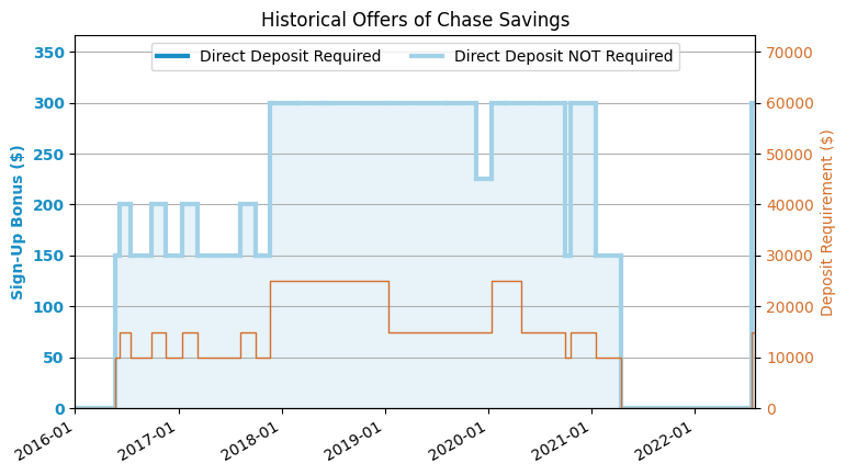 Chase Savings Account Review (2019 8 Update: $300 Offer Is