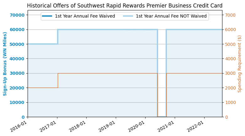 Chase southwest premier business credit card review 20184 update application link chase southwest premier business colourmoves