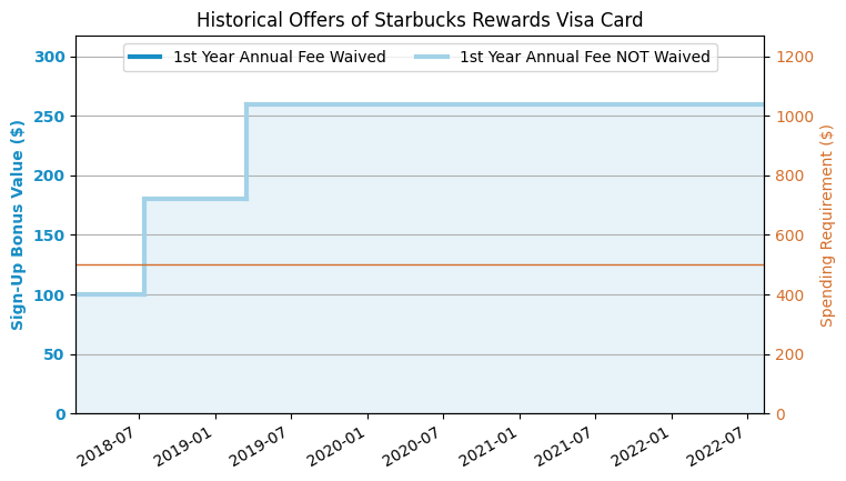 Chase Starbucks Credit Card Review (2019 3 Update: 6,500