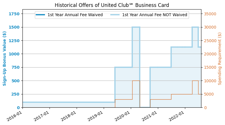 Chase ua club business credit card review us credit card guide historical offers chart colourmoves
