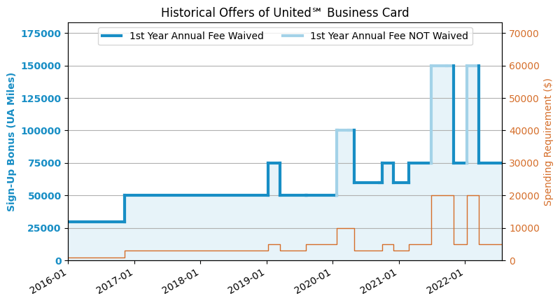 United℠ Explorer Business Card Review (2019 8 Update: 100k
