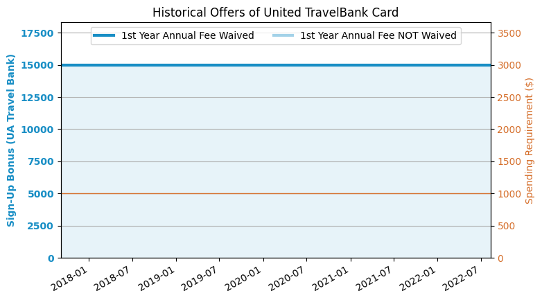 Chase Travel Plus Card