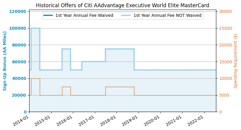 Citi Credit Card Application Status >> Citi AAdvantage Executive Credit Card Review (2019.6 ...