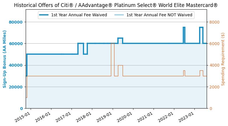 Citi AAdvantage Platinum Credit Card Review (2019 6 Update: 60k