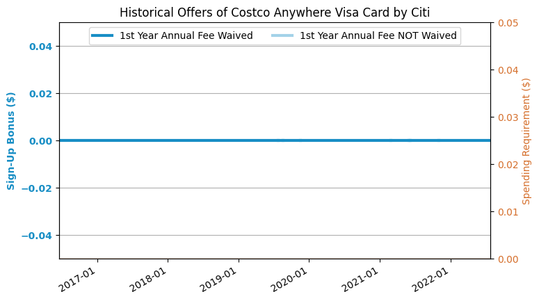 Costco Citi Card International Car Insurance