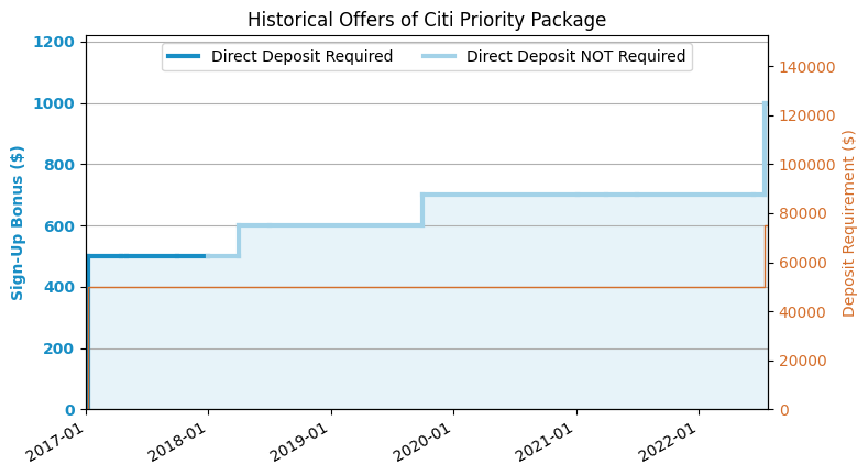 Citi Priority Package Review (2019 7 Update: $600 Offer