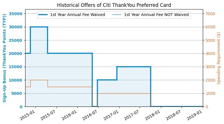Citi ThankYou Preferred Credit Card (2017.10 Updated: No