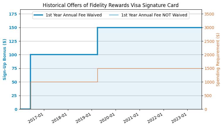 Fidelity Amex Card Rental Car Insurance