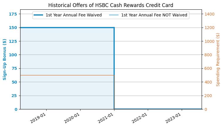 Hsbc Cash Rewards Credit Card Review Us Credit Card Guide