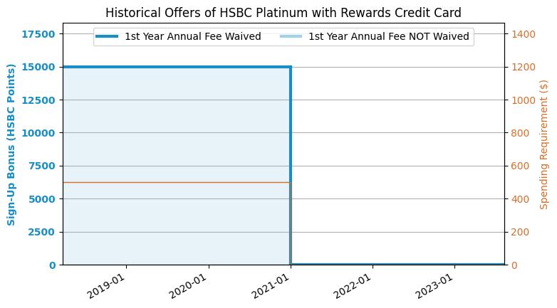 HSBC Platinum Rewards Credit Card Review - US Credit Card Guide