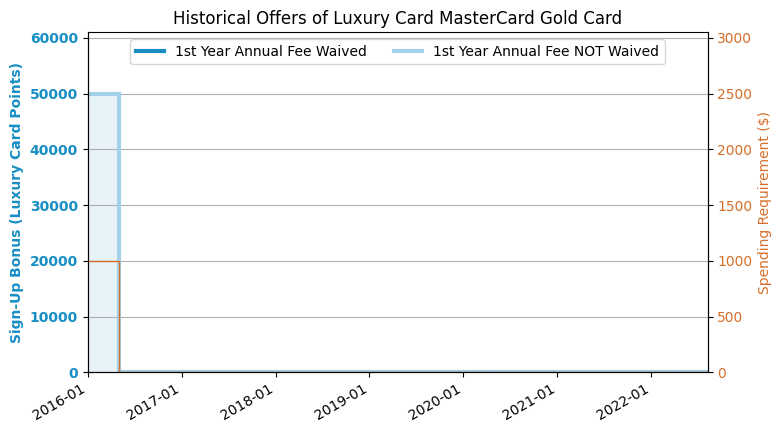 Citi Credit Card Application Status >> Luxury Card MasterCard Gold Card Review - US Credit Card Guide