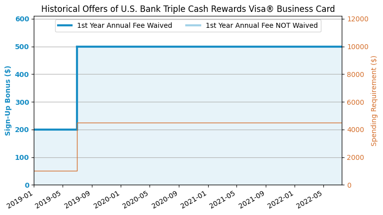 US Bank Business Cash Credit Card (2019 7 Update: $500 Offer