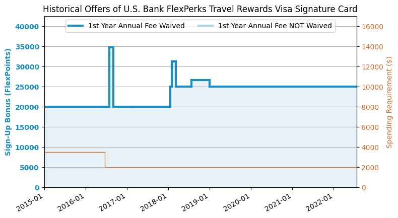 Flexperks Travel Rewards Review