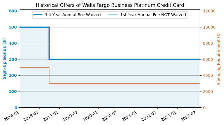 Wells fargo business platinum credit card review us credit card guide historical offers chart colourmoves