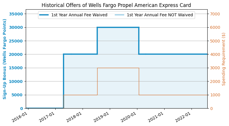 Wells Fargo Propel AmEx Credit Card Review (2019 4 Update
